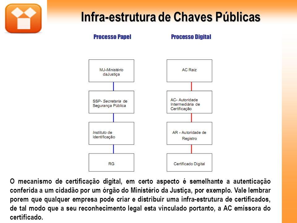 Infra-estrutura de Chaves Públicas O mecanismo de certificação digital, em certo aspecto é semelhante a autenticação conferida a um cidadão por um órg