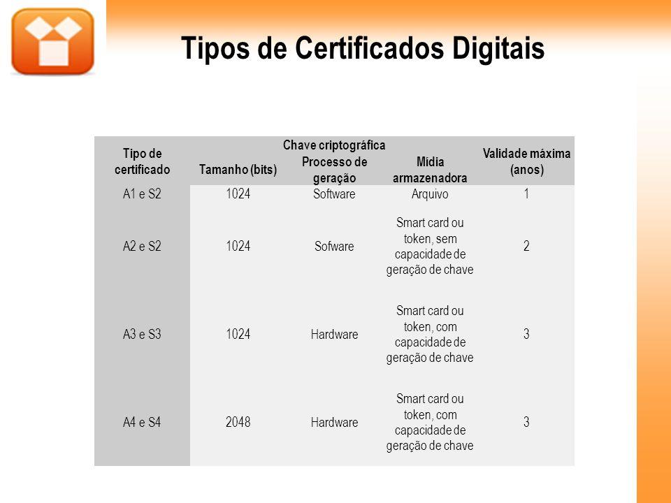 Tipo de certificado Chave criptográfica Validade máxima (anos) Tamanho (bits) Processo de geração Mídia armazenadora A1 e S21024SoftwareArquivo1 A2 e