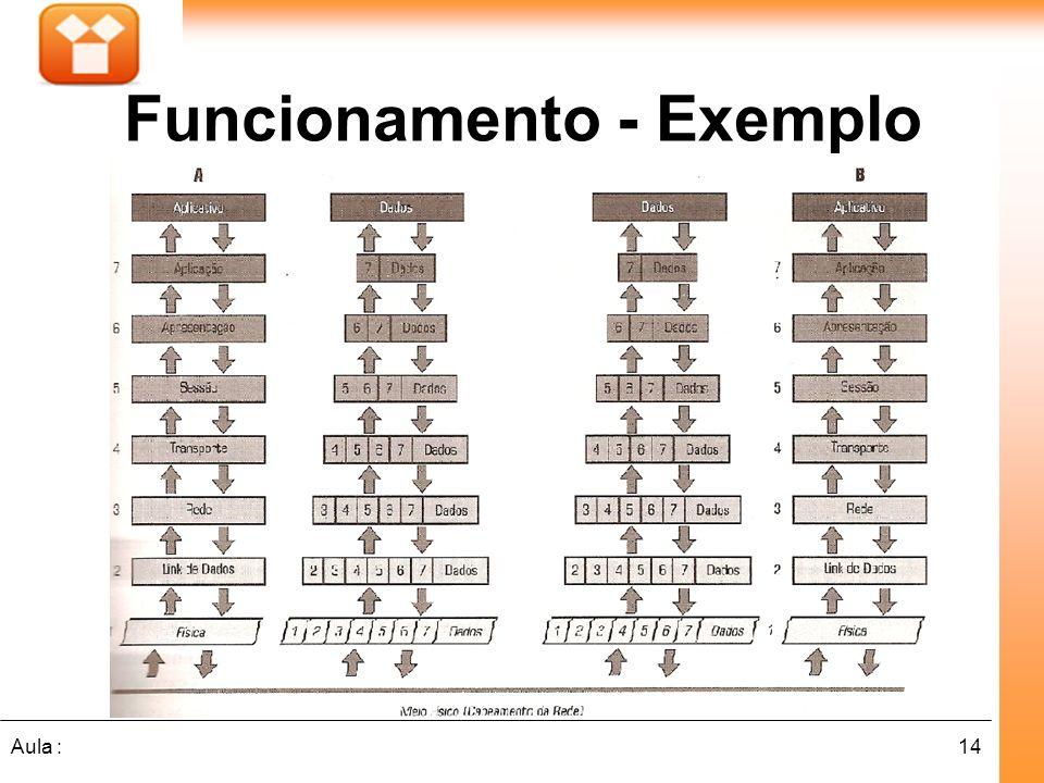 14Aula : Funcionamento - Exemplo