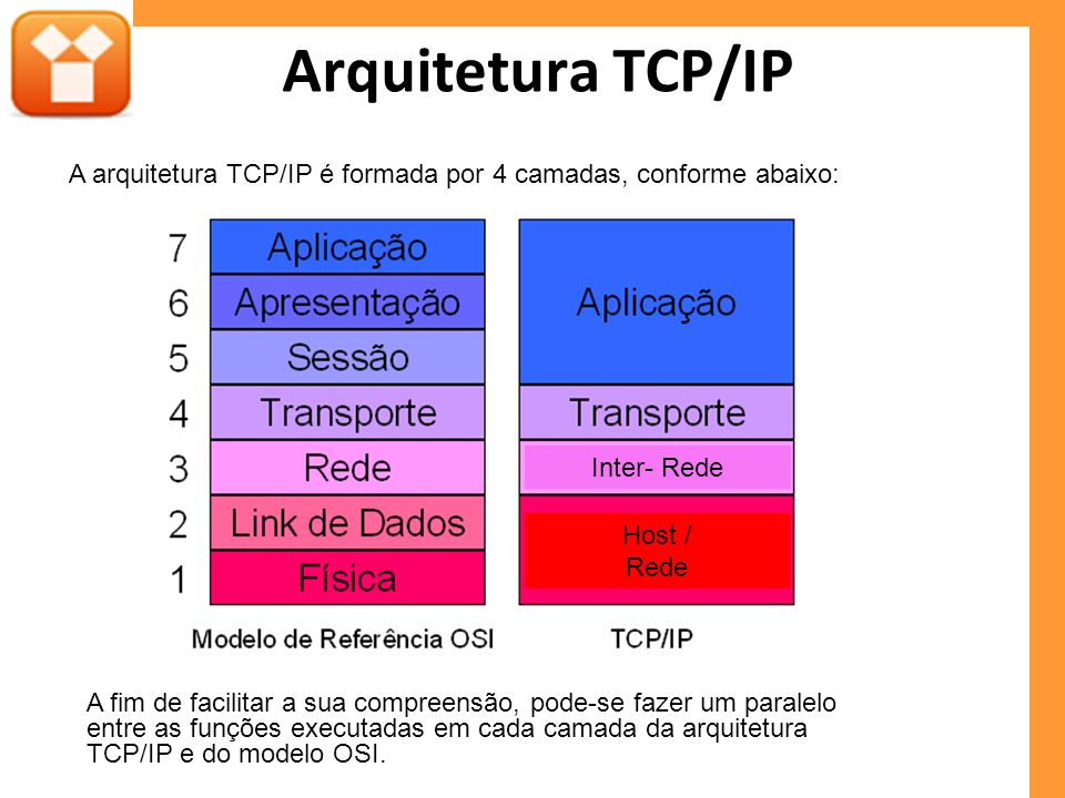 Arquitetura TCP/IP A arquitetura TCP/IP é formada por 4 camadas, conforme abaixo: Inter- Rede Host / Rede A fim de facilitar a sua compreensão, pode-se fazer um paralelo entre as funções executadas em cada camada da arquitetura TCP/IP e do modelo OSI.