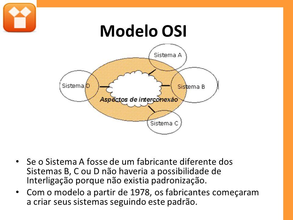 Modelo OSI Se o Sistema A fosse de um fabricante diferente dos Sistemas B, C ou D não haveria a possibilidade de Interligação porque não existia padro