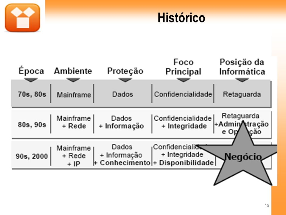 Histórico 15