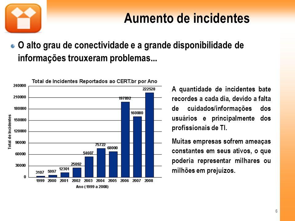 Aumento de incidentes O alto grau de conectividade e a grande disponibilidade de informações trouxeram problemas... 6 A quantidade de incidentes bate