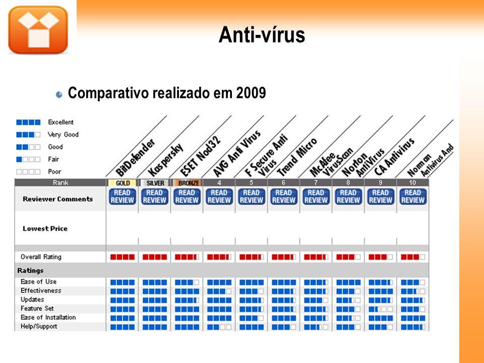 Anti-vírus Comparativo realizado em 2009