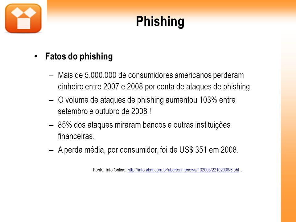 Phishing Fatos do phishing – Mais de 5.000.000 de consumidores americanos perderam dinheiro entre 2007 e 2008 por conta de ataques de phishing. – O vo