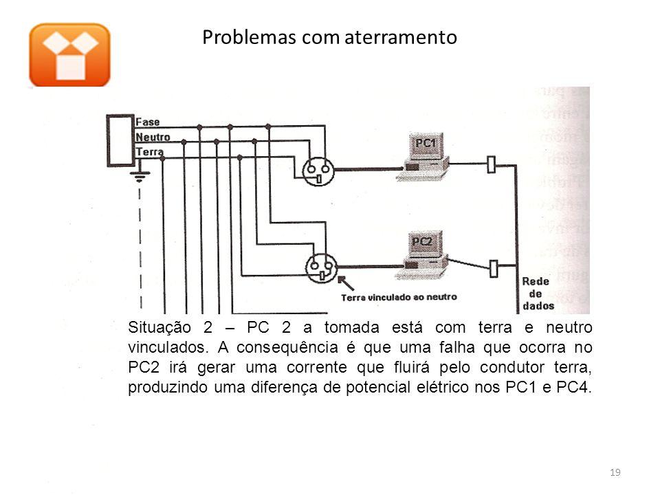 Problemas com aterramento 19 Situação 2 – PC 2 a tomada está com terra e neutro vinculados. A consequência é que uma falha que ocorra no PC2 irá gerar