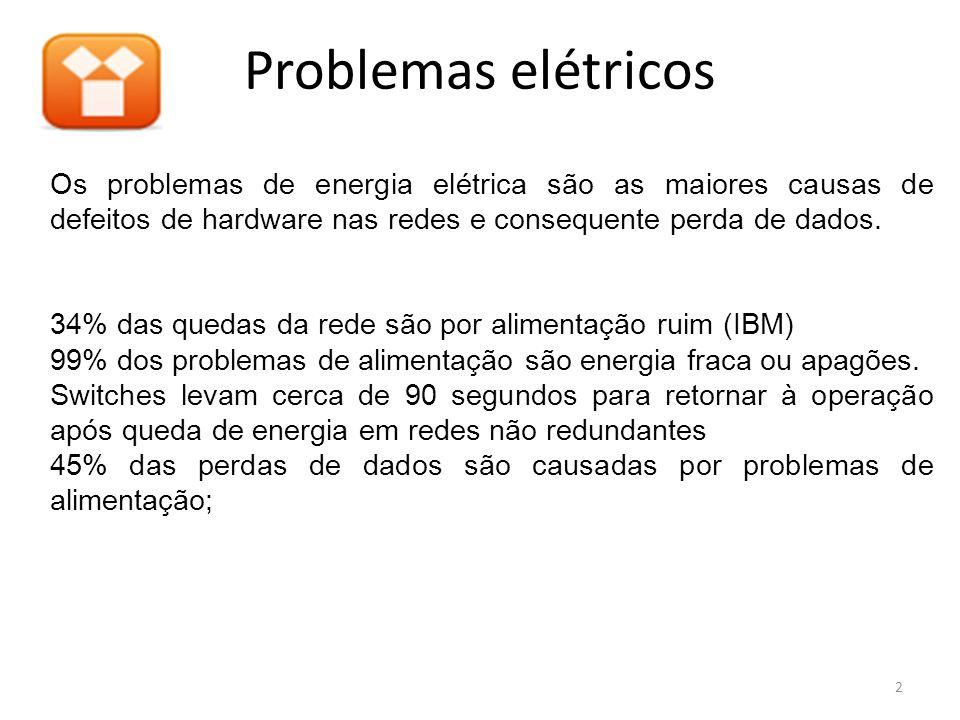 Problemas elétricos 2 Os problemas de energia elétrica são as maiores causas de defeitos de hardware nas redes e consequente perda de dados. 34% das q