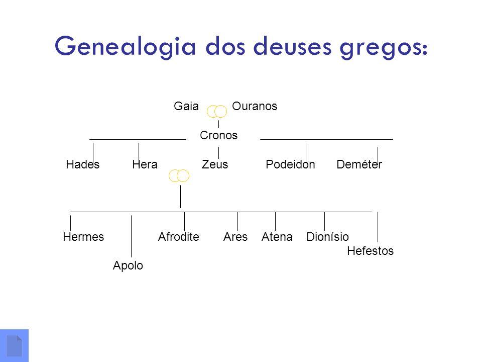 Genealogia dos deuses gregos: Gaia Ouranos Cronos Hades Hera Zeus Podeidon Deméter Hermes Afrodite Ares Atena Dionísio Hefestos Apolo