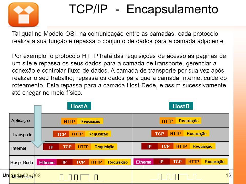 12Unidade 02 - 002 Fundamentos de Redes TCP/IP - Encapsulamento RequisiçãoHTTPTCPIP Etherne t RequisiçãoHTTPTCP IP RequisiçãoHTTP TCP Requisição HTTP