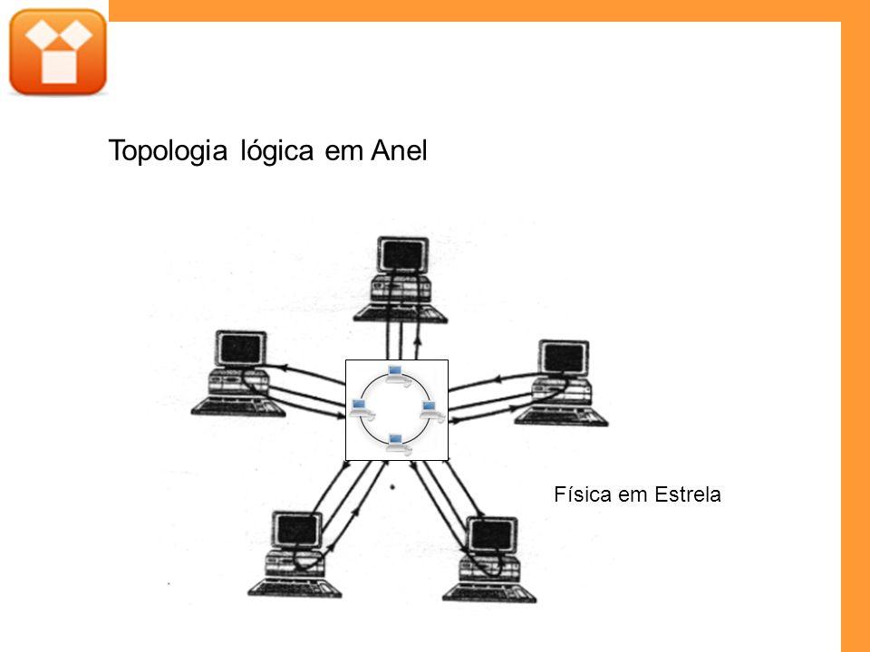Topologia lógica em Anel Física em Estrela