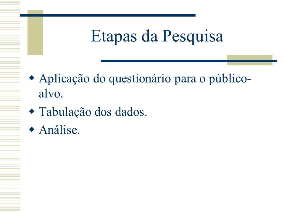 Etapas da Pesquisa Aplicação do questionário para o público- alvo. Tabulação dos dados. Análise.