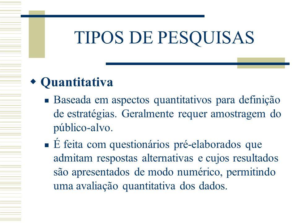 TIPOS DE PESQUISAS Quantitativa Baseada em aspectos quantitativos para definição de estratégias. Geralmente requer amostragem do público-alvo. É feita