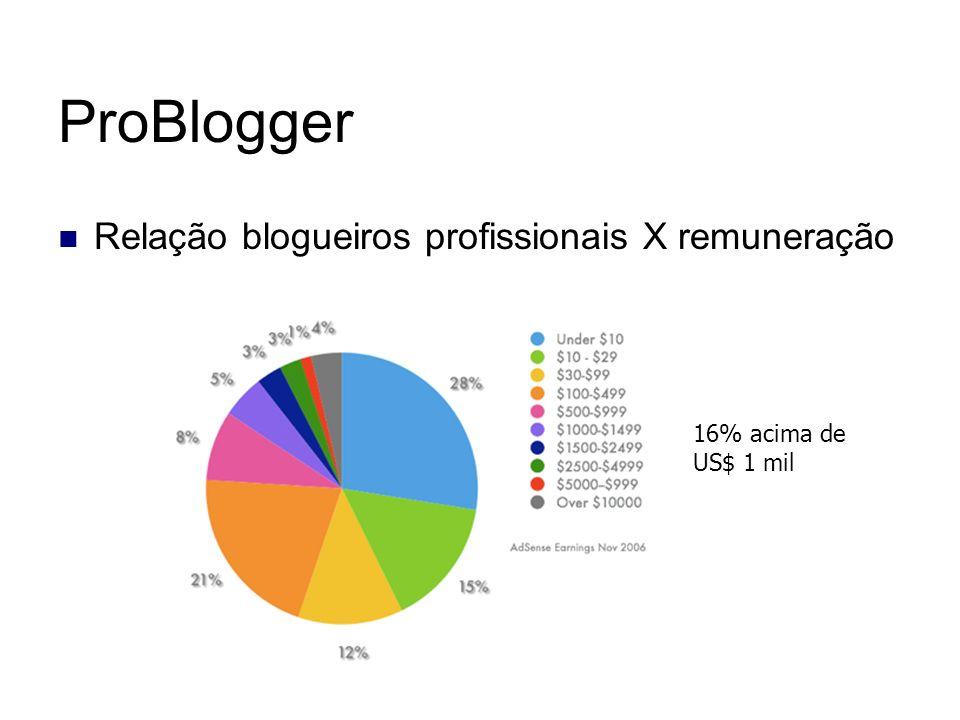 ProBlogger Relação blogueiros profissionais X remuneração 16% acima de US$ 1 mil