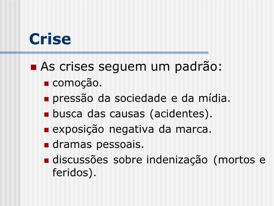 Crise As crises seguem um padrão: comoção. pressão da sociedade e da mídia. busca das causas (acidentes). exposição negativa da marca. dramas pessoais