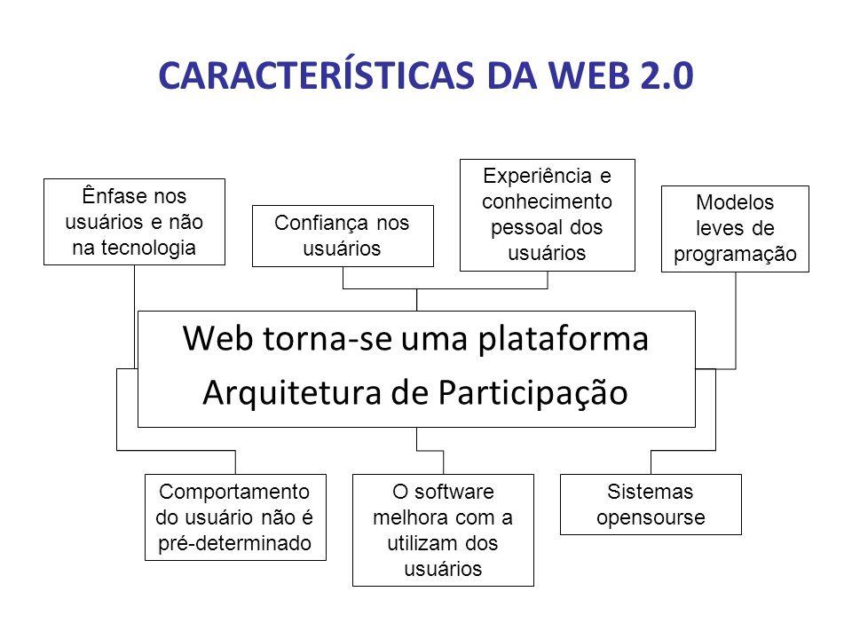 CARACTERÍSTICAS DA WEB 2.0 Web torna-se uma plataforma Arquitetura de Participação Ênfase nos usuários e não na tecnologia Confiança nos usuários Expe