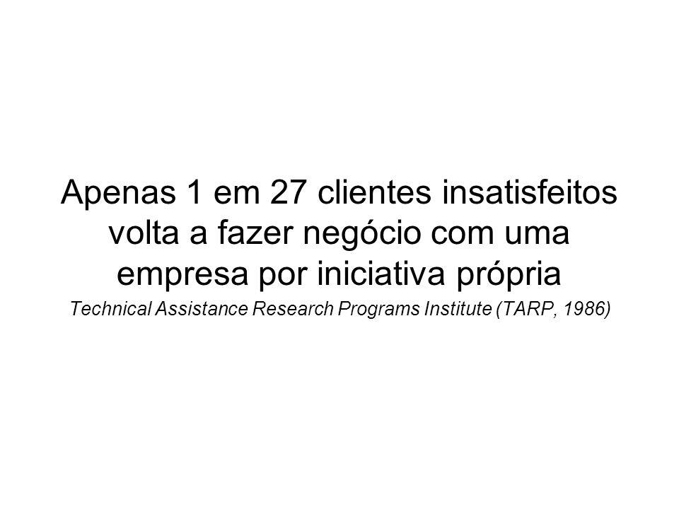 Apenas 1 em 27 clientes insatisfeitos volta a fazer negócio com uma empresa por iniciativa própria Technical Assistance Research Programs Institute (T