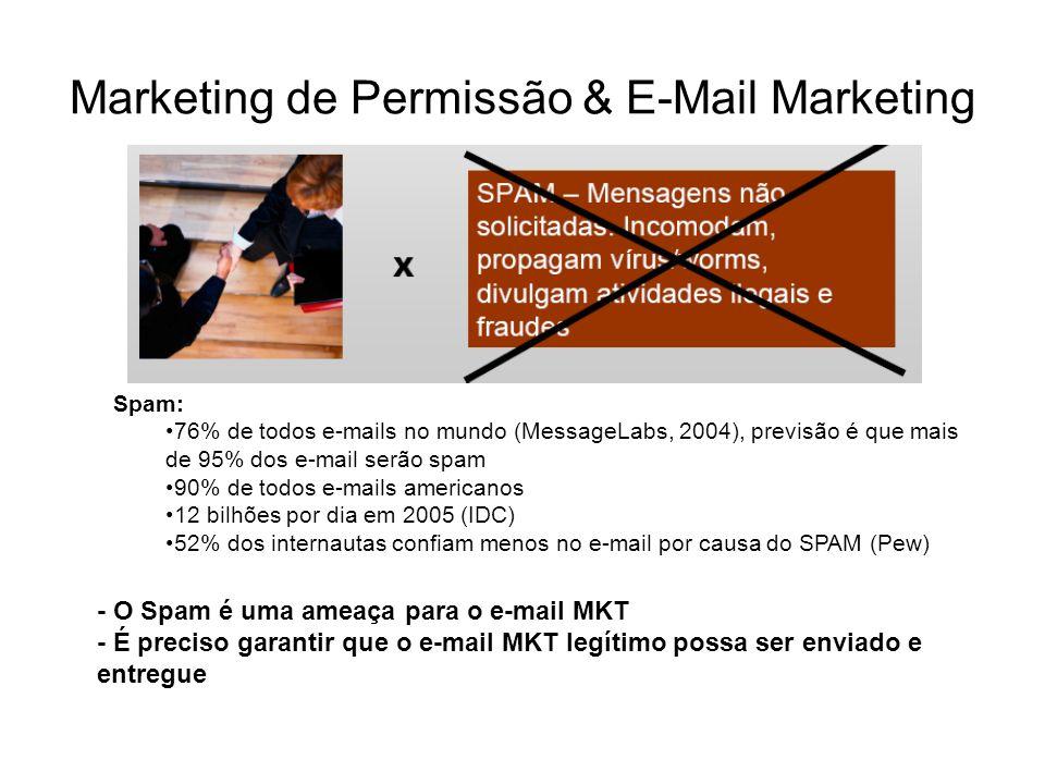 Marketing de Permissão & E-Mail Marketing Spam: 76% de todos e-mails no mundo (MessageLabs, 2004), previsão é que mais de 95% dos e-mail serão spam 90