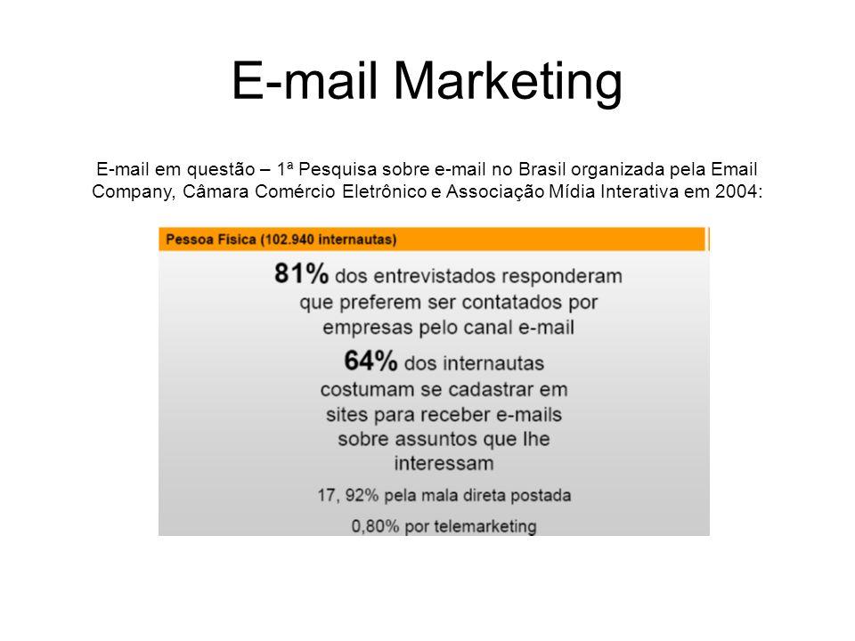 E-mail Marketing E-mail em questão – 1ª Pesquisa sobre e-mail no Brasil organizada pela Email Company, Câmara Comércio Eletrônico e Associação Mídia I