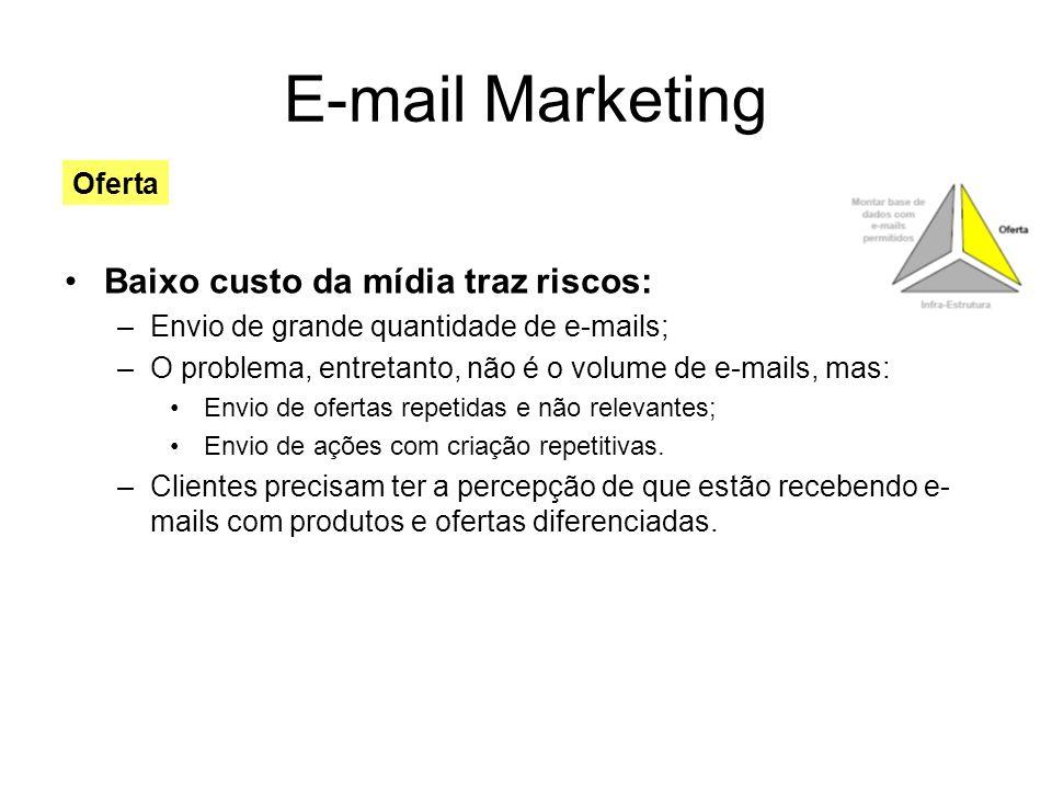 E-mail Marketing Baixo custo da mídia traz riscos: –Envio de grande quantidade de e-mails; –O problema, entretanto, não é o volume de e-mails, mas: En