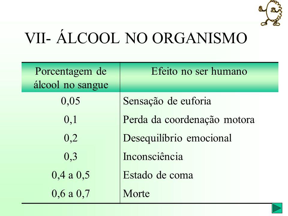 VII- ÁLCOOL NO ORGANISMO Porcentagem de álcool no sangue Efeito no ser humano 0,05Sensação de euforia 0,1Perda da coordenação motora 0,2Desequilíbrio