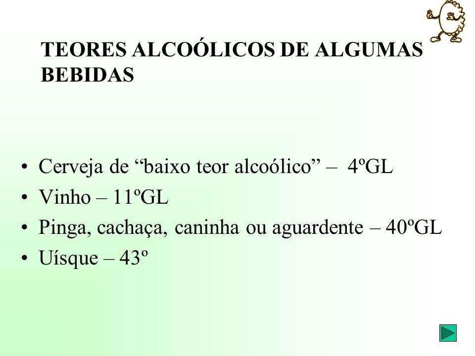 TEORES ALCOÓLICOS DE ALGUMAS BEBIDAS Cerveja de baixo teor alcoólico – 4ºGL Vinho – 11ºGL Pinga, cachaça, caninha ou aguardente – 40ºGL Uísque – 43º