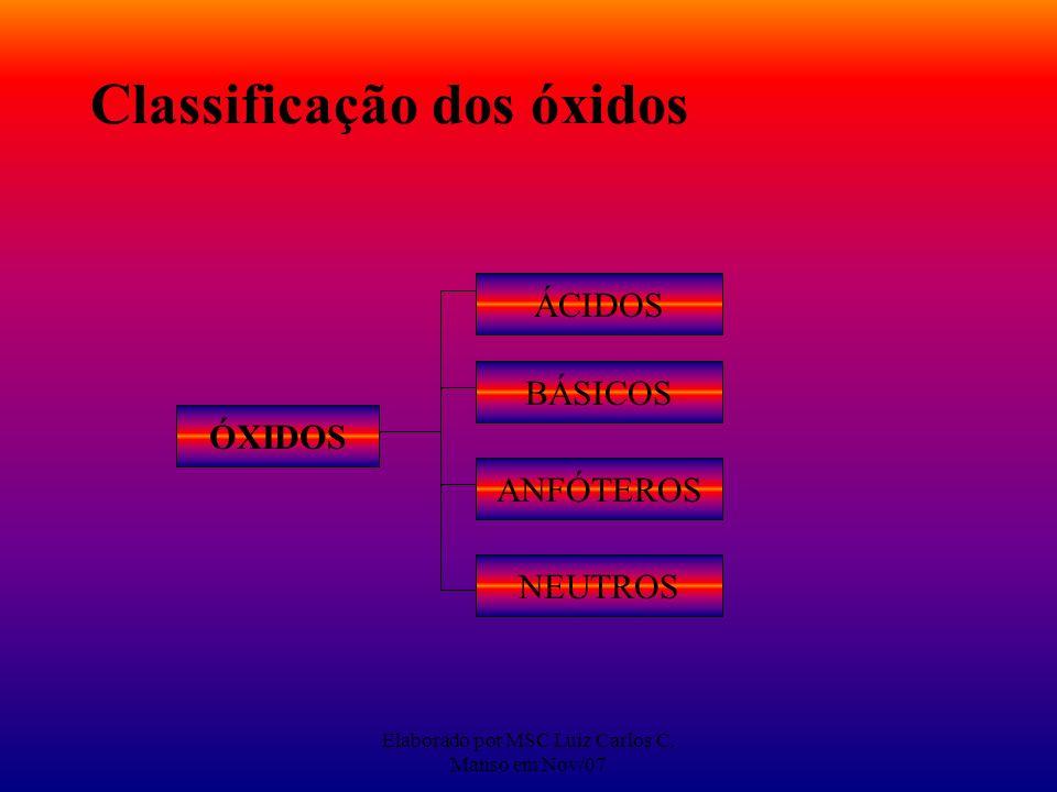 Elaborado por MSC Luiz Carlos C. Manso em Nov/07 Classificação dos óxidos ÓXIDOS ÁCIDOS BÁSICOS ANFÓTEROS NEUTROS