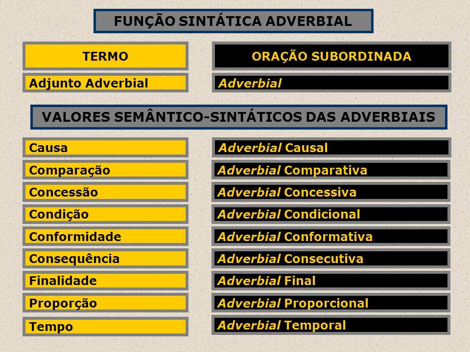 FUNÇÃO SINTÁTICA ADVERBIAL TERMO Adjunto Adverbial ORAÇÃO SUBORDINADA Adverbial VALORES SEMÂNTICO-SINTÁTICOS DAS ADVERBIAIS Causa Comparação Concessão
