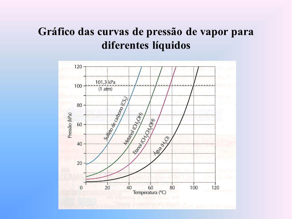 Gráfico das curvas de pressão de vapor para diferentes líquidos