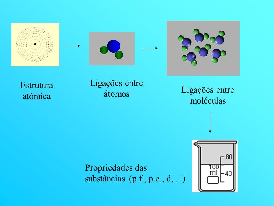 Estrutura atômica Ligações entre átomos Ligações entre moléculas Propriedades das substâncias (p.f., p.e., d,...)