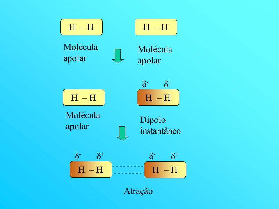 H – H Molécula apolar H – H δ-δ- δ+δ+ Molécula apolar Dipolo instantâneo H – H δ-δ- δ+δ+ δ-δ- δ+δ+ Atração