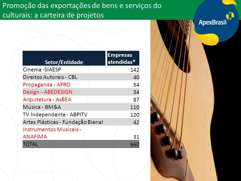 Promoção das exportações de bens e serviços do culturais: a carteira de projetos Setor/Entidade Empresas atendidas* Cinema -SIAESP 142 Direitos Autora