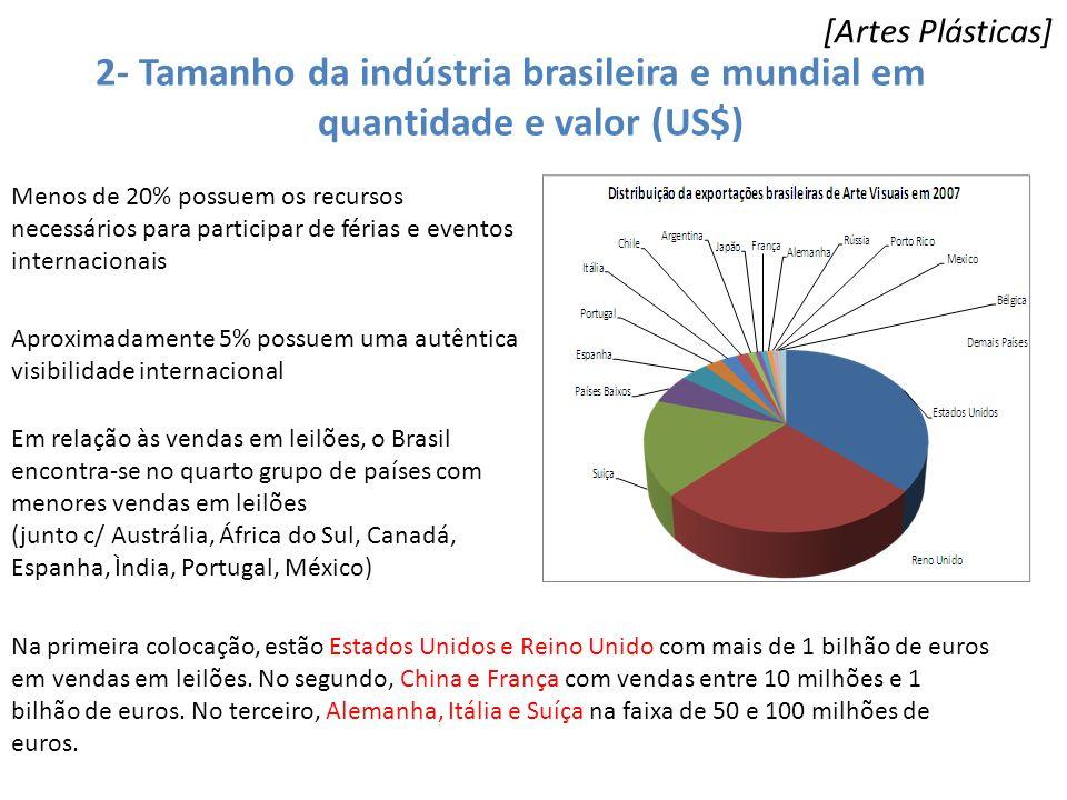 2- Tamanho da indústria brasileira e mundial em quantidade e valor (US$) [Artes Plásticas] Menos de 20% possuem os recursos necessários para participa