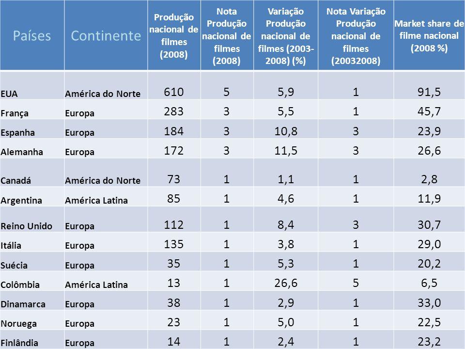 PaísesContinente Produção nacional de filmes (2008) Nota Produção nacional de filmes (2008) Variação Produção nacional de filmes (2003- 2008) (%) Nota