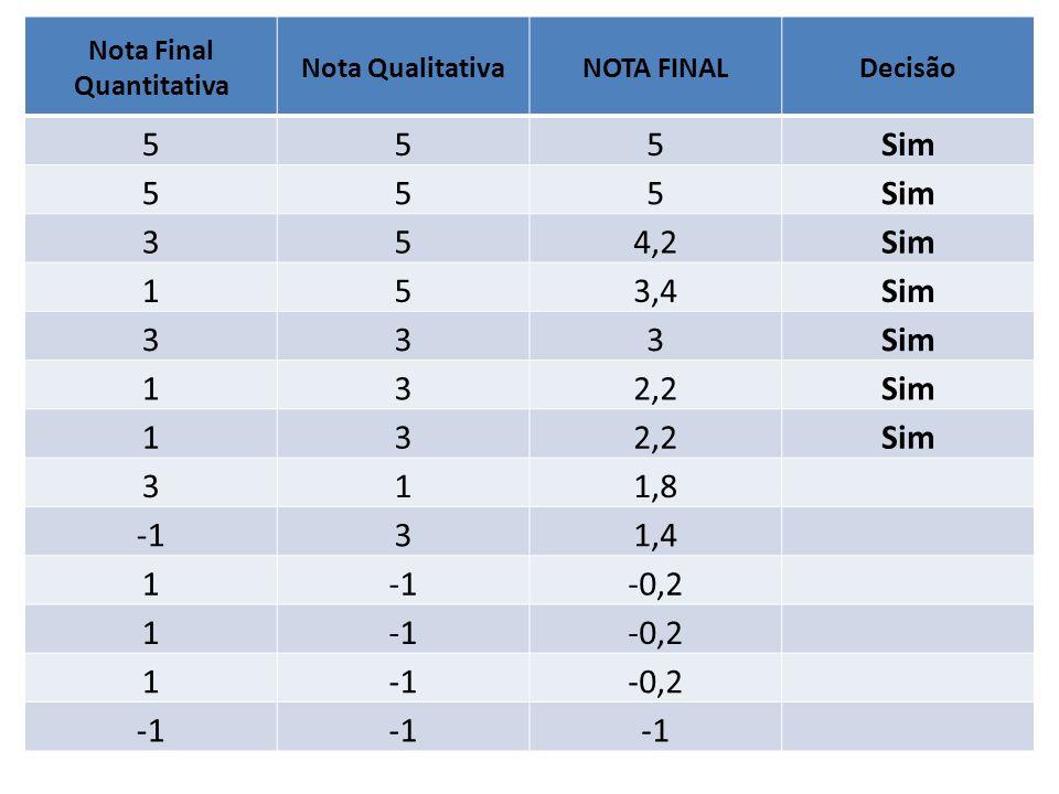 Nota Final Quantitativa Nota QualitativaNOTA FINALDecisão 555Sim 555 354,2Sim 153,4Sim 333 132,2Sim 132,2Sim 311,8 31,4 1-0,2 1-0,2 1-0,2