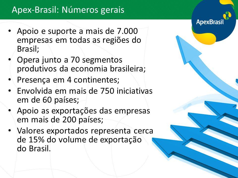 Apoio e suporte a mais de 7.000 empresas em todas as regiões do Brasil; Opera junto a 70 segmentos produtivos da economia brasileira; Presença em 4 co