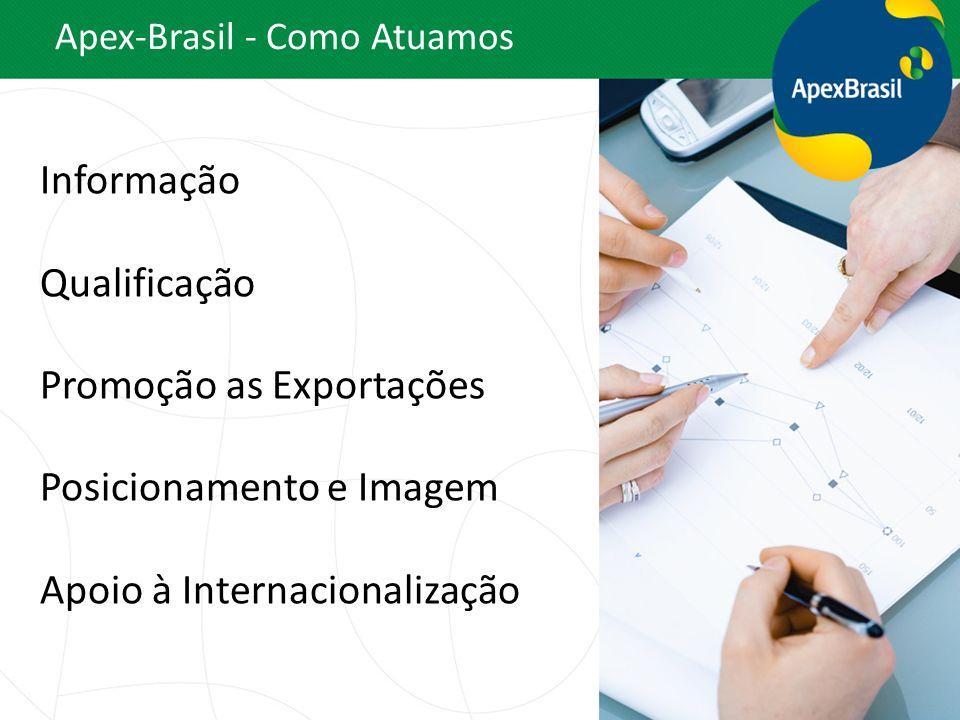 – Informação: Perfil país Estudos de oportunidades por mercado Estudo de oportunidade por setor Estudo de competitividade e conjuntura Seminário de Inteligência Apex-Brasil - Informação