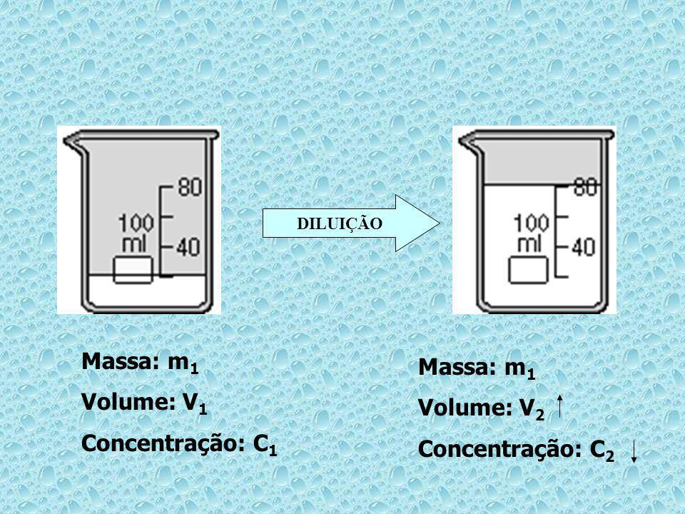 DILUIÇÃO Massa: m 1 Volume: V 1 Concentração: C 1 Massa: m 1 Volume: V 2 Concentração: C 2