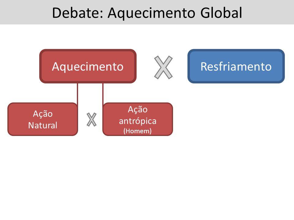 Debate: Aquecimento Global AquecimentoResfriamento Ação Natural Ação antrópica (Homem)