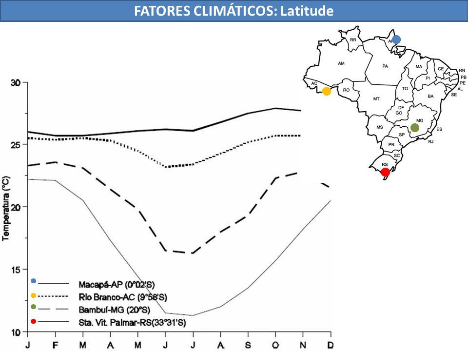 FATORES CLIMÁTICOS: Latitude