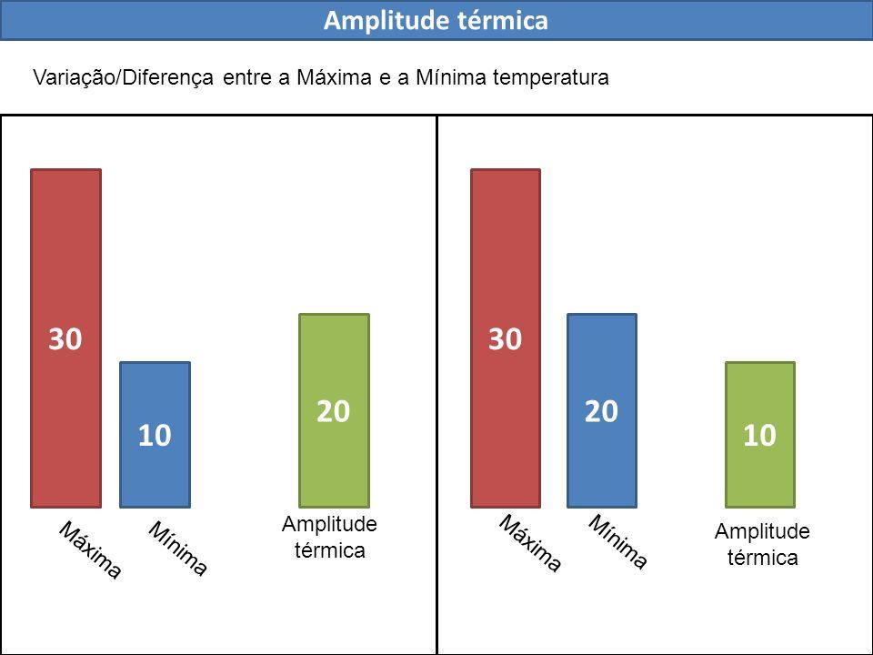 Amplitude térmica Variação/Diferença entre a Máxima e a Mínima temperatura 30 10 20 10 Máxima Mínima Amplitude térmica Amplitude térmica