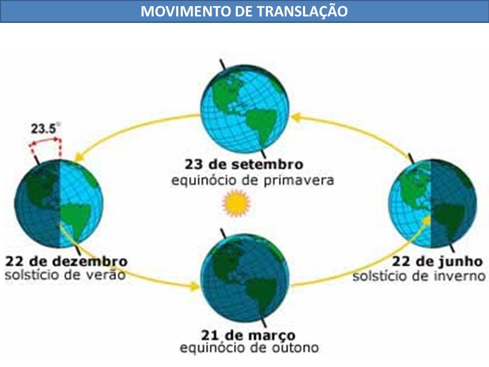 3 – Ventos: É o ar em movimento.