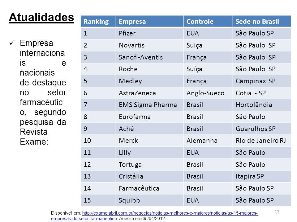 Empresa internaciona is e nacionais de destaque no setor farmacêutic o, segundo pesquisa da Revista Exame: Atualidades RankingEmpresaControleSede no B