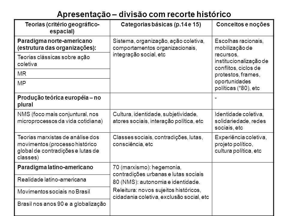 Apresentação – América Latina Paradigma próprio a ser construído, há esboços; Dilemas: Ênfase (p.16): estrutura (estruturalistas) x ator social (interacionistas); Terreno de deslocamento (p.17): fatores sócio- políticos (NMS) ou político-econômicos (marxista) Problemas gerados pela globalização da economia (políticas econômicas neoliberais, economia informal) foram situados na discussão do paradigma latino- americano e no Brasil: Ação coletiva, a partir de 90, voltada para resultados; Protestos diminuíram e militância decresceu.