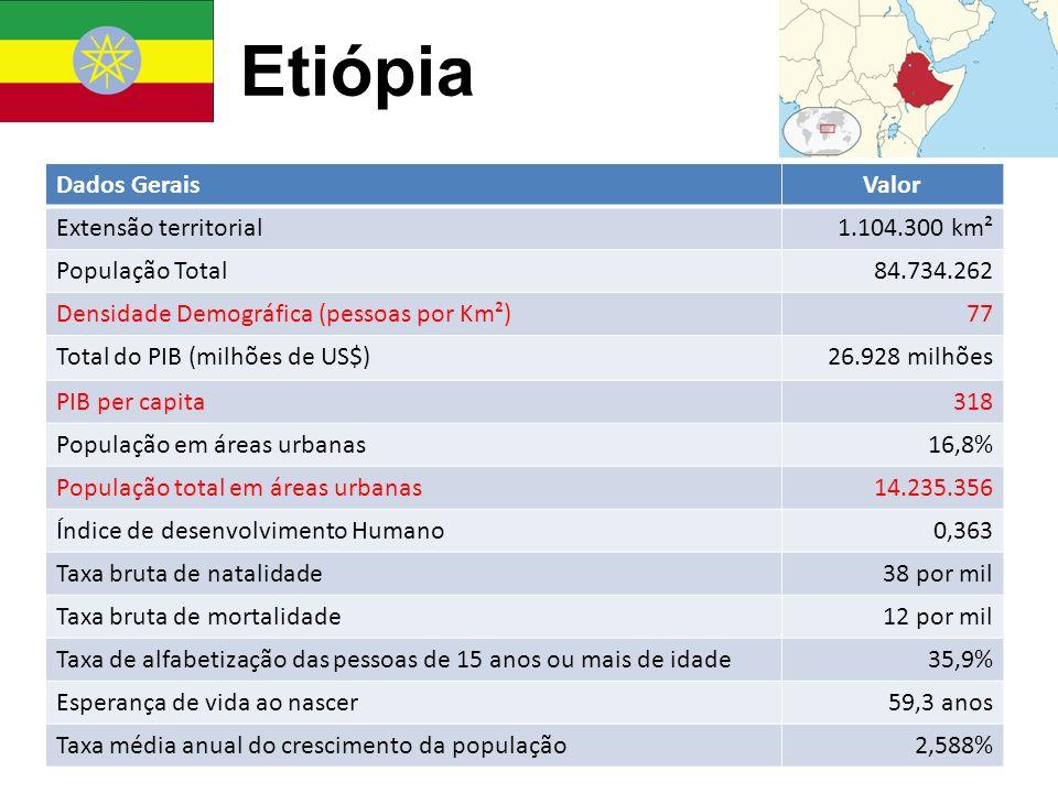 Dados GeraisValor Extensão territorial1.104.300 km² População Total84.734.262 Densidade Demográfica (pessoas por Km²)77 Total do PIB (milhões de US$)2