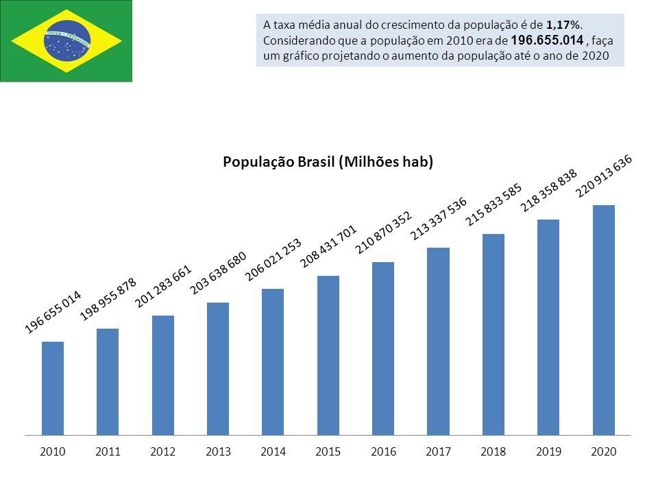 A taxa média anual do crescimento da população é de 1,17%. Considerando que a população em 2010 era de 196.655.014, faça um gráfico projetando o aumen