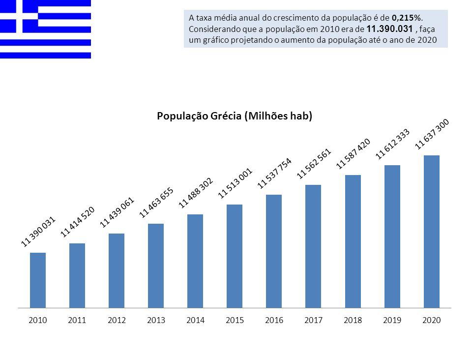 A taxa média anual do crescimento da população é de 0,215%. Considerando que a população em 2010 era de 11.390.031, faça um gráfico projetando o aumen