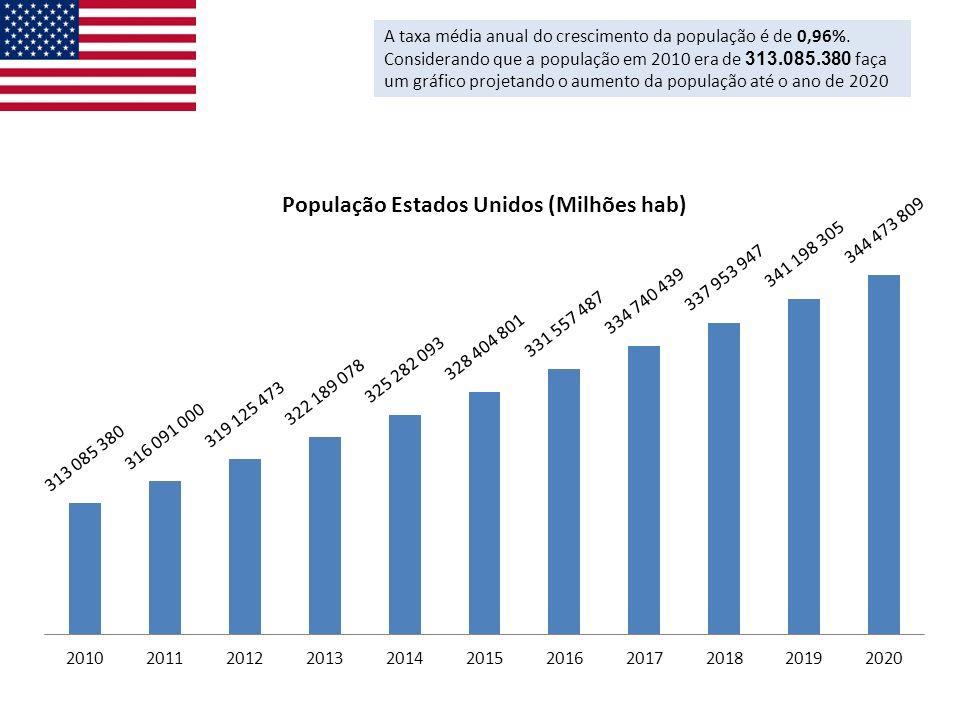 A taxa média anual do crescimento da população é de 0,96%. Considerando que a população em 2010 era de 313.085.380 faça um gráfico projetando o aument