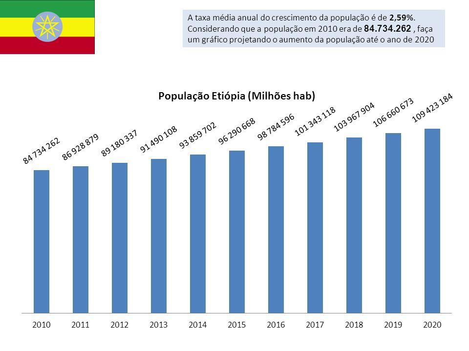 A taxa média anual do crescimento da população é de 2,59%. Considerando que a população em 2010 era de 84.734.262, faça um gráfico projetando o aument
