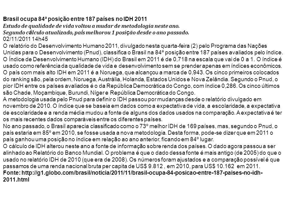Brasil ocupa 84ª posição entre 187 países no IDH 2011 Estudo de qualidade de vida voltou a mudar de metodologia neste ano. Segundo c á lculo atualizad