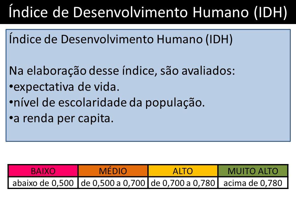 Índice de Desenvolvimento Humano (IDH) Na elaboração desse índice, são avaliados: expectativa de vida. nível de escolaridade da população. a renda per